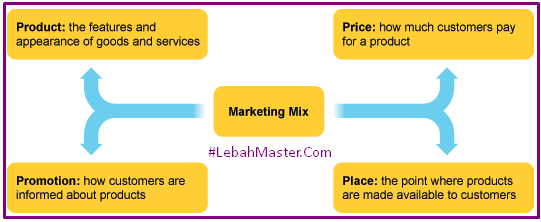 Definisi Marketing MIX