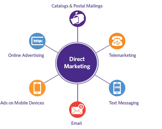 Definisi Direct Marketing