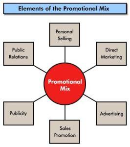 Pengertian Promotion Mix