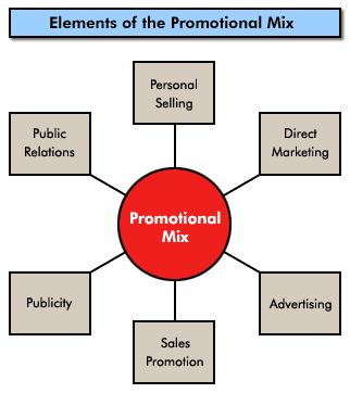 Pengertian Promotion Mix
