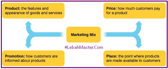 Definisi Marketing MIX