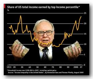 kekayaan warren Buffet