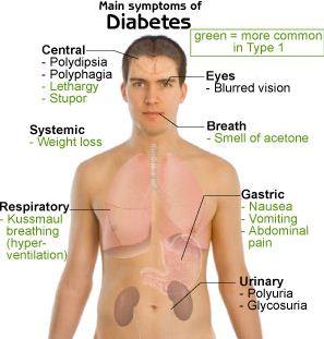 Penderita Penyakit Diabetes