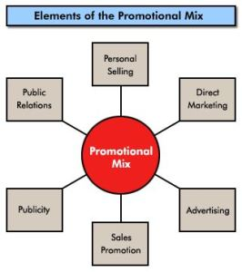 promotional mix used by two established organizations Definitions of individual promotional mix elements sales promotion:  approaches other than advertising, personal selling, and public relations and publicity where customers are given a short-term inducement to make an immediate purchase merchandising:  materials used in-house to stimulate.