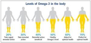 Omega-3 dan manfaatnya Bagi Tubuh