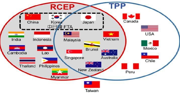 Perjanjian Perdagangan bebas - RCEP