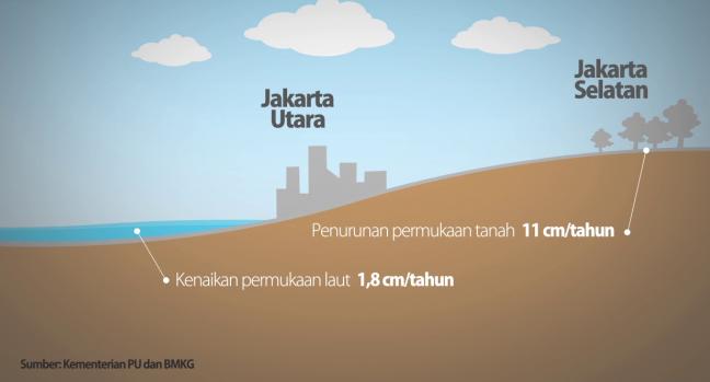 eksploitasi air tanah di Ibukota Jakarta