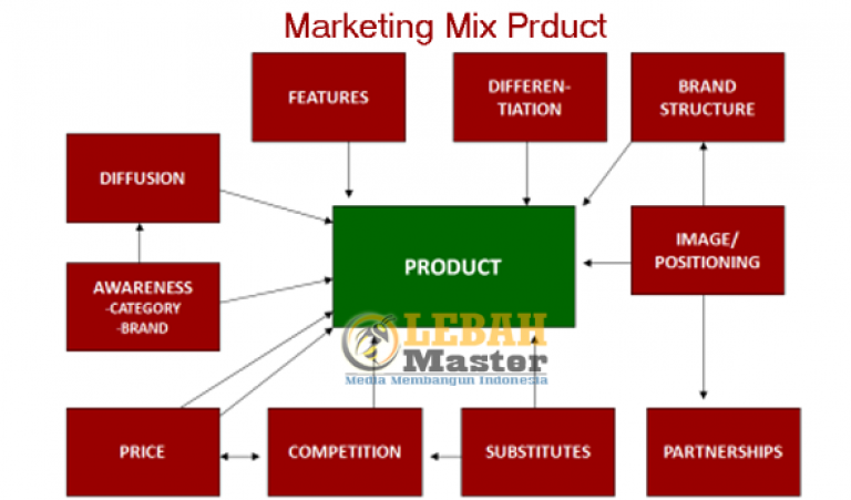 marketing mix of nestle price promotoin Marketing mix of nestle analyses the brand/company which covers 4ps (product, price, place, promotion) nestle marketing mix explains the business.