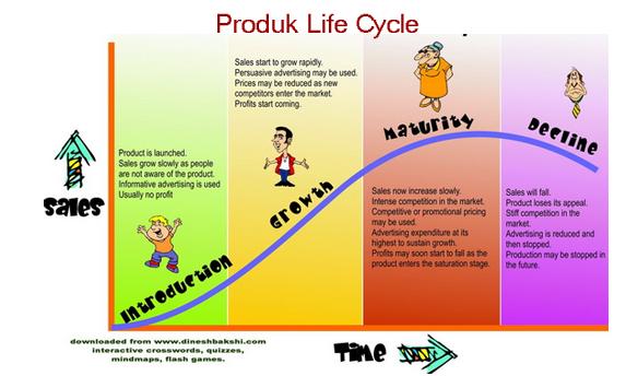 Produk Life Cycle