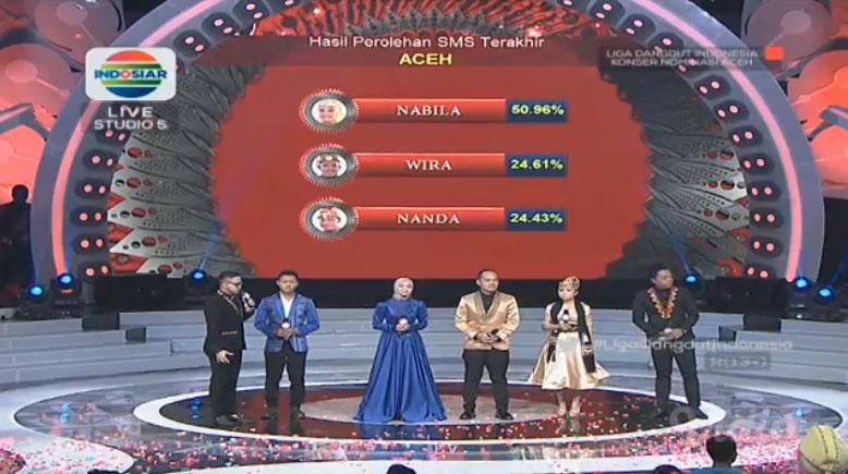 Hasil Perolehan SMS Liga Dangdut Indonesia Pertama