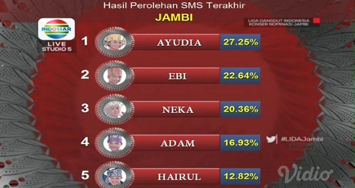 Hasil Perolehan SMS Peserta Yang Lolos Perwakilan Provinsi Jambi Liga Dangdut Indonesia