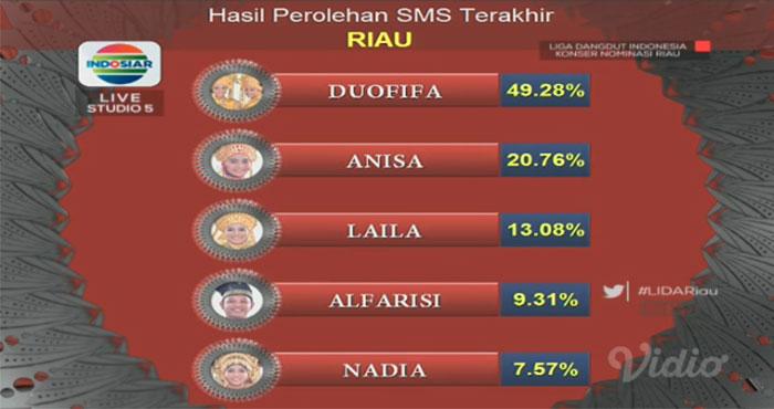 Hasil Poling SMS Peserta Liga Dangdut Indonesia Perwakilan Provinsi Riau Babak Penyisihan