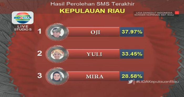 Peserta Yang Lolos Perwakilan Provinsi Kepulauan Riau Liga Dangdut Indonesia