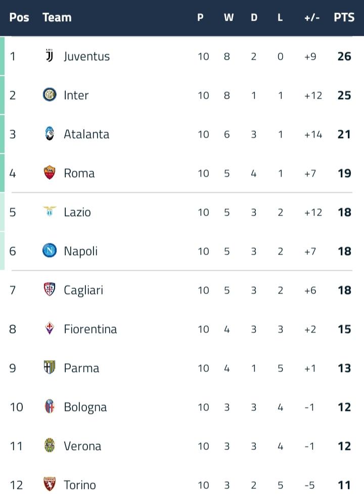 Klasemen Liga Italia Terbaru